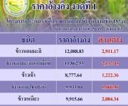 ราคาเกณฑ์กลางอ้างอิงและการชดเชยส่วนต่างราคาตามโครงการประกันรายได้เกษตรกรผู้ปลูกข้าว ปี 2563/64 รอบที่ 1 (งวดที่ 1)
